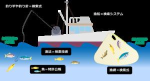 図1 特許調査を漁業に例えると